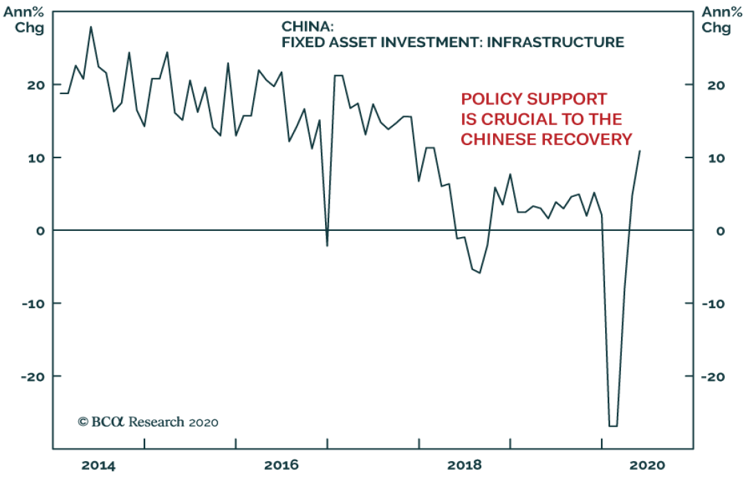 China fixed asset investment: Infrastructure