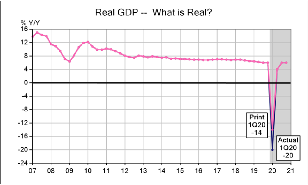 China 1Q20 Real GDP