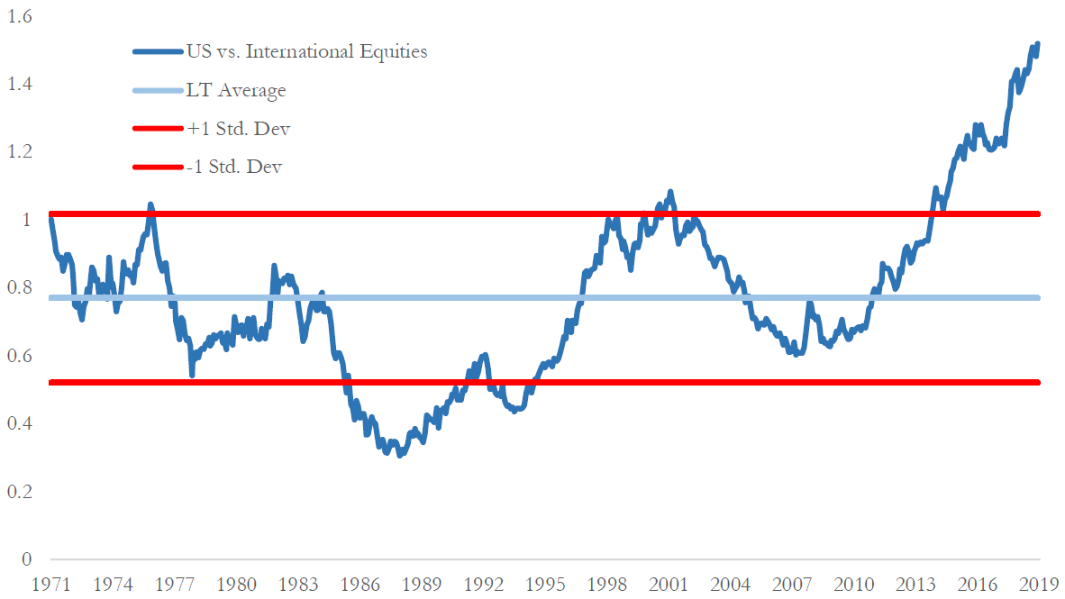 Relative Equity Market Performance US vs. International