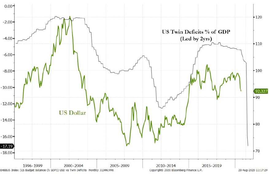 US Twin Deficits % of GDP (Led by 2yrs).