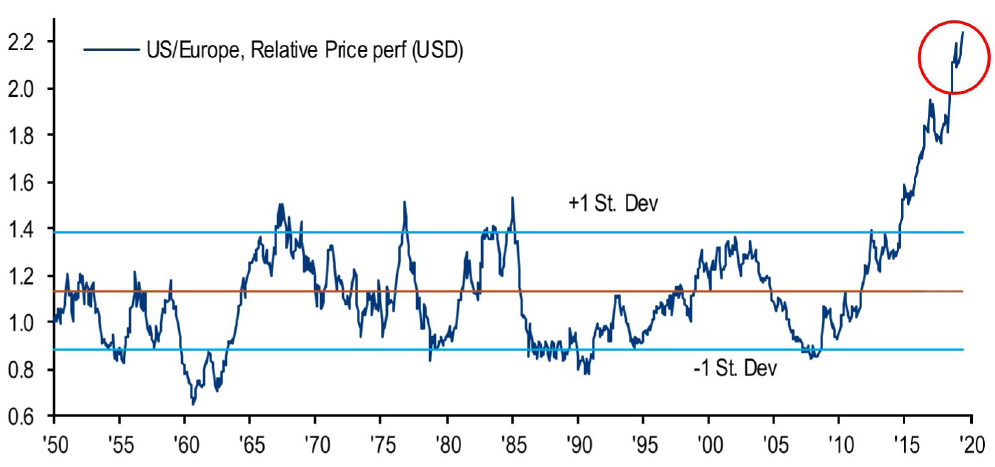 US vs. Europe Relative Performance