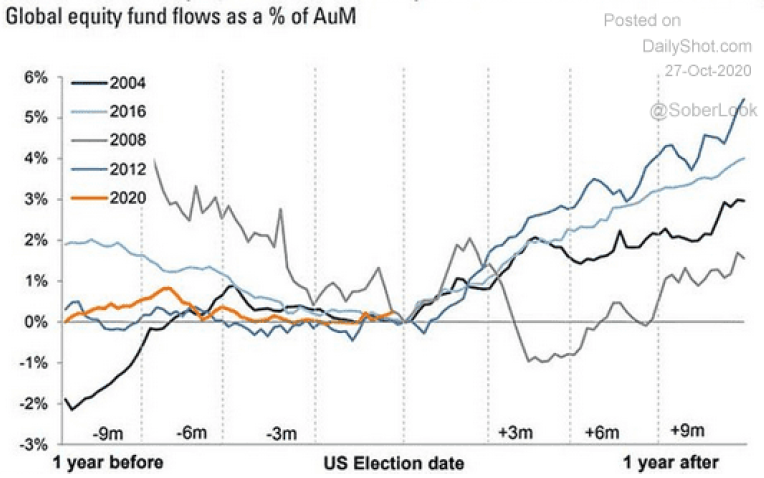 Global equity fund flows as a % of AuM.